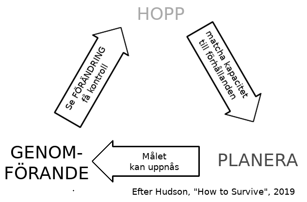"Källa: Hudson ""How to Survive"", 2019"